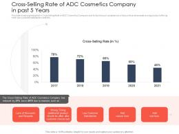 Cross Selling Rate Use Latest Trends Boost Profitability Ppt Grid