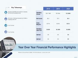Cross Selling Year Over Year Financial Performance Highlights Net Income Ppts Portfolio