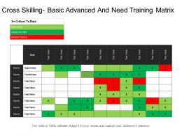 Cross Skilling Basic Advanced And Need Training Matrix