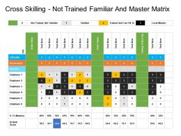 Cross Skilling Not Trained Familiar And Master Matrix