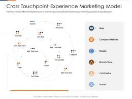 Cross Touchpoint Experience Marketing Model Fusion Marketing Experience Ppt Topics