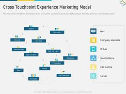 Cross Touchpoint Experience Marketing Model Multi Channel Marketing Ppt Inspiration