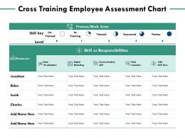 Cross Training Employee Assessment Chart Communication Skill Ppt Powerpoint Presentation Summary Slide Download
