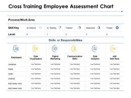 Cross Training Employee Assessment Chart Communication Skills Ppt Powerpoint Presentation Ideas Icons