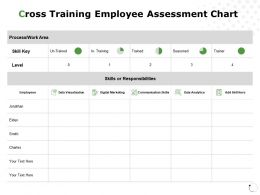 Cross Training Employee Assessment Chart Data Analytics Communication Ppt Powerpoint Presentation