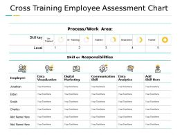 Cross Training Employee Assessment Chart Data Visualization Digital Marketing Ppt Powerpoint Presentation