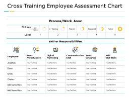 Cross Training Employee Assessment Chart Data Visualization Digital Marketing Ppt Powerpoint Presentation