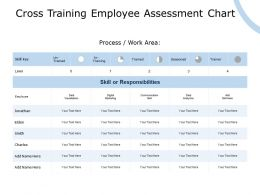 Cross Training Employee Assessment Chart Digital Marketing Communication Ppt Powerpoint Presentation