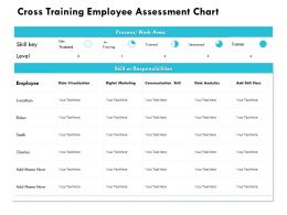 Cross Training Employee Assessment Chart Digital Marketing Powerpoint Presentation Template