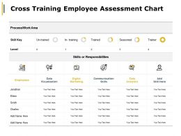 Cross Training Employee Assessment Chart Digital Marketing Ppt Powerpoint Presentation
