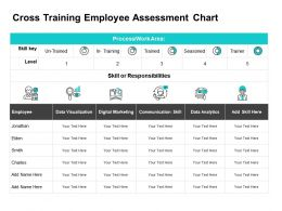 Cross Training Employee Assessment Chart Ppt Powerpoint Aids
