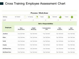 Cross Training Employee Assessment Chart Ppt Powerpoint Presentation Styles