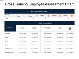 Cross Training Employee Assessment Chart Ppt Powerpoint Show