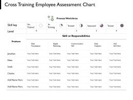 Cross Training Employee Assessment Chart Process Management Ppt Powerpoint Presentation Pictures Aids
