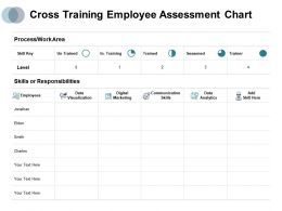 Cross Training Employee Assessment Chart Process Work Area Ppt Powerpoint Presentation