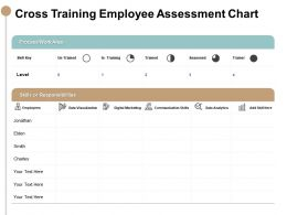 Cross Training Employee Assessment Chart Responsibilities Ppt Powerpoint Slides
