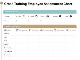 Cross Training Employee Assessment Chart Responsibilities Ppt Powerpoint Slides
