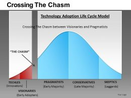 Crossing The Chasm Powerpoint Presentation Slides db