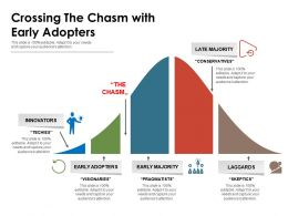 Crossing The Chasm With Early Adopters