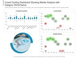 Crowd Funding Dashboard Showing Market Analysis With Category Performance Powerpoint Template