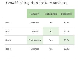 Crowdfunding Ideas For New Business Powerpoint Slide Download