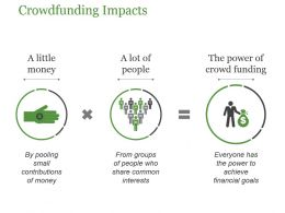 Crowdfunding Impacts Powerpoint Slide