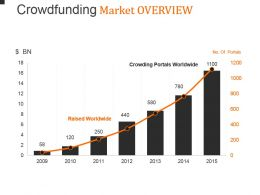 Crowdfunding Market Overview Powerpoint Guide