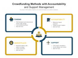 Crowdfunding Methods With Accountability And Support Management