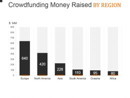 Crowdfunding Money Raised By Region Powerpoint Layout