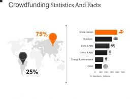 Crowdfunding Statistics And Facts Powerpoint Presentation Examples