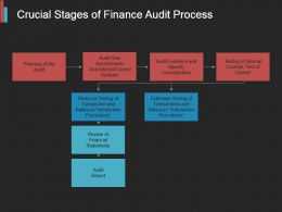 Crucial Stages Of Finance Audit Process Powerpoint Shapes