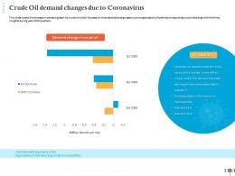 Crude Oil Demand Changes Due To Coronavirus Energy Commodities Ppt Inspiration