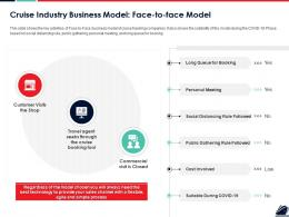 Cruise Industry Business Model Face To Face Model Ppt Infographic Template