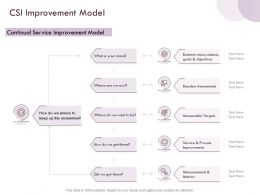 CSI Improvement Model Service Ppt Powerpoint Presentation Ideas Files