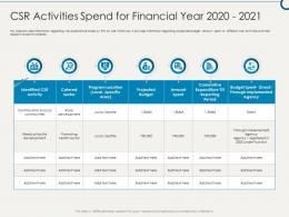 CSR Activities Spend For Financial Year 2020 To 2021 Building Sustainable Working Environment Ppt Summary