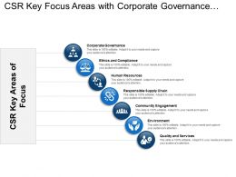 Csr Key Focus Areas With Corporate Governance And Human Resources