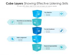 Cube Layers Showing Effective Listening Skills