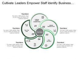 Cultivate Leaders Empower Staff Identify Business Area Product