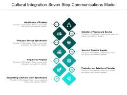 Cultural Integration Seven Step Communications Model