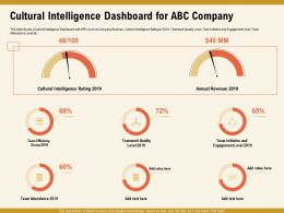 Cultural Intelligence Dashboard For ABC Company Level Ppt Powerpoint Presentation File Styles