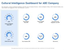 Cultural Intelligence Dashboard For ABC Company M1950 Ppt Powerpoint Presentation Visuals