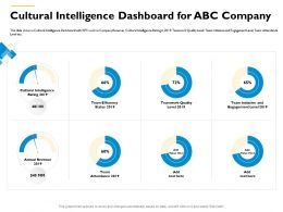 Cultural Intelligence Dashboard For ABC Company M552 Ppt Powerpoint Presentation Portfolio Aids