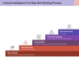 Cultural Intelligence Five Step Skill Building Process