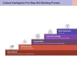 Cultural Intelligence Five Step Skill Building Process