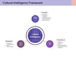Cultural Intelligence Framework Motivational Cognitive Behavioural Values