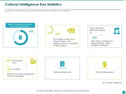 Cultural Intelligence Key Statistics Provide Cross Ppt Powerpoint Presentation File Infographic Template