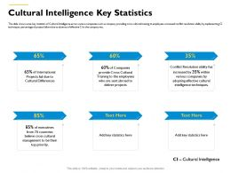 Cultural Intelligence Key Statistics Sent Abroad Ppt Powerpoint Presentation Ideas Designs