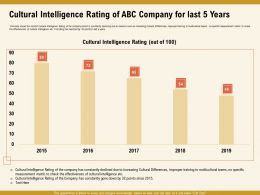 Cultural Intelligence Rating Of ABC Company For Last 5 Years M1008 Ppt Powerpoint Presentation File Rules