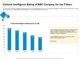 Cultural Intelligence Rating Of ABC Company For Last 5 Years M553 Ppt Powerpoint Presentation Icon Mockup