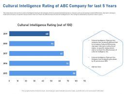 Cultural Intelligence Rating Of ABC Company For Last 5 Years Points Ppt Powerpoint Presentation Tips